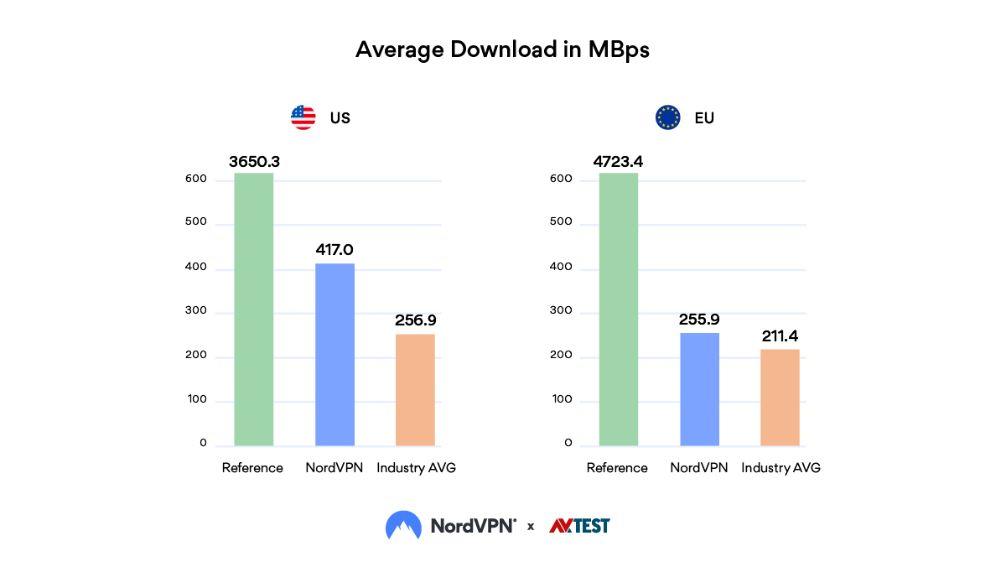 snelste vpn protocol downloaden